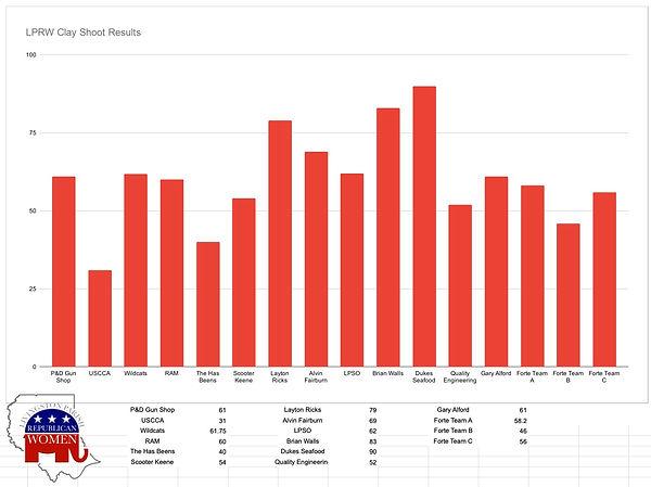 LPRW Clay Shoot - Score Graph.jpg