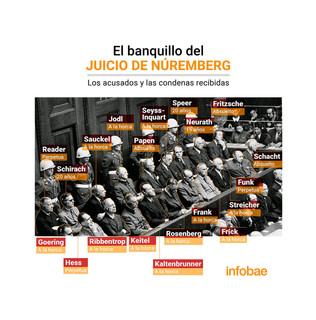 A 75 AÑOS DE LA HISTÓRICA SENTENCIA DEL JUICIO DE NÚREMBERG: EL INICIO DE LA JUSTICIA UNIVERSAL.