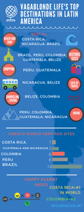 Infographic on best of Latin America