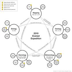 Interdisciplinarity and World Records