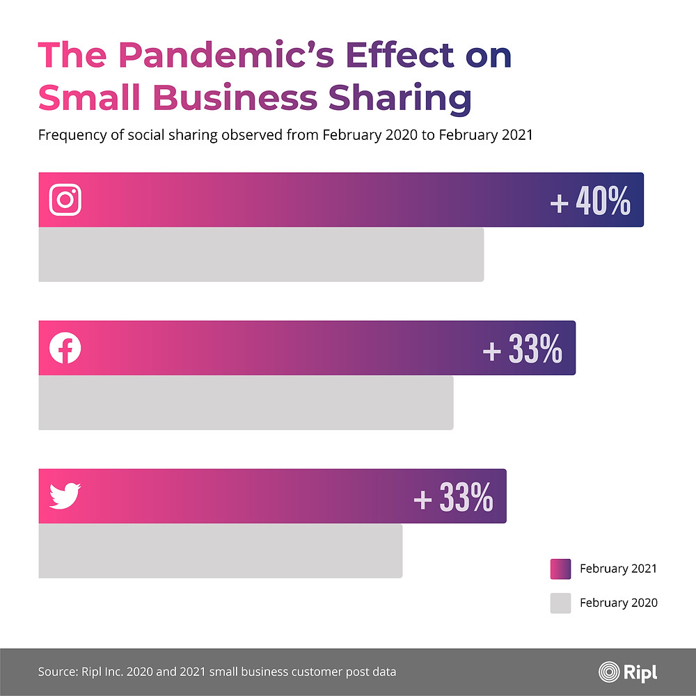 Graph showing the pandemic's effect on small business sharing