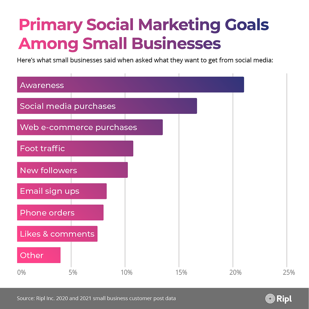 Graph showing the primary social marketing goals among small businesses