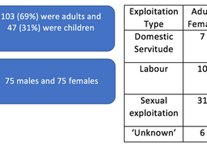 Human Trafficking in Scotland: An Overview of Legislation and Figures