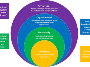 Human Trafficking & Modern Slavery: Introducing the Socio-Ecological Model