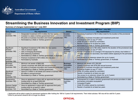 Huge changes in the new Business - Investment program - subclass 188