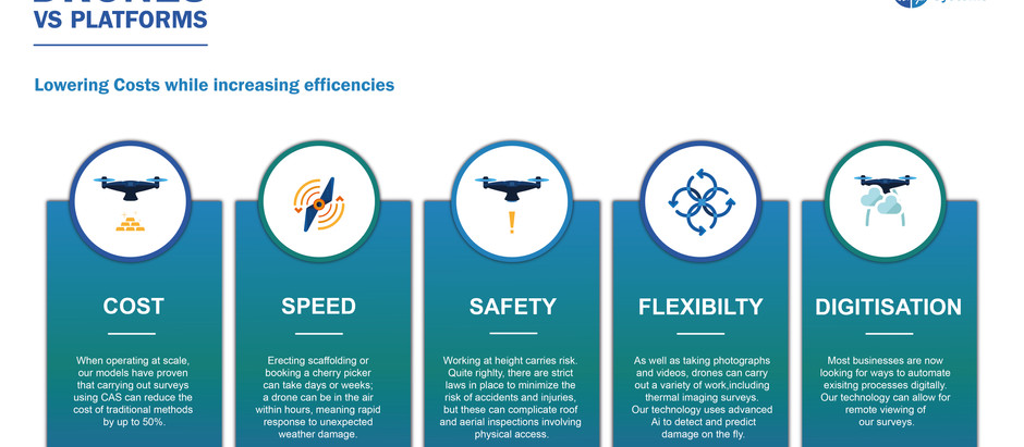 Drones Vs Platforms - Lowering Costs while increasing efficiencies!