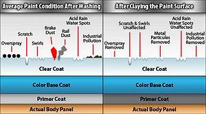clay bar diagram