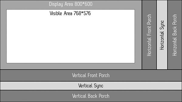 VGA Screen Timings