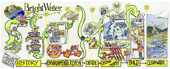 Drawing of a water treatment process plan