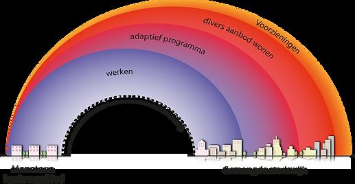 ruimtelijk-en-programmatisch-ontwikkelpe