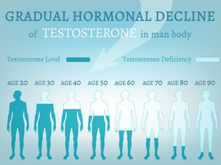 Hormonal Imbalance in Men