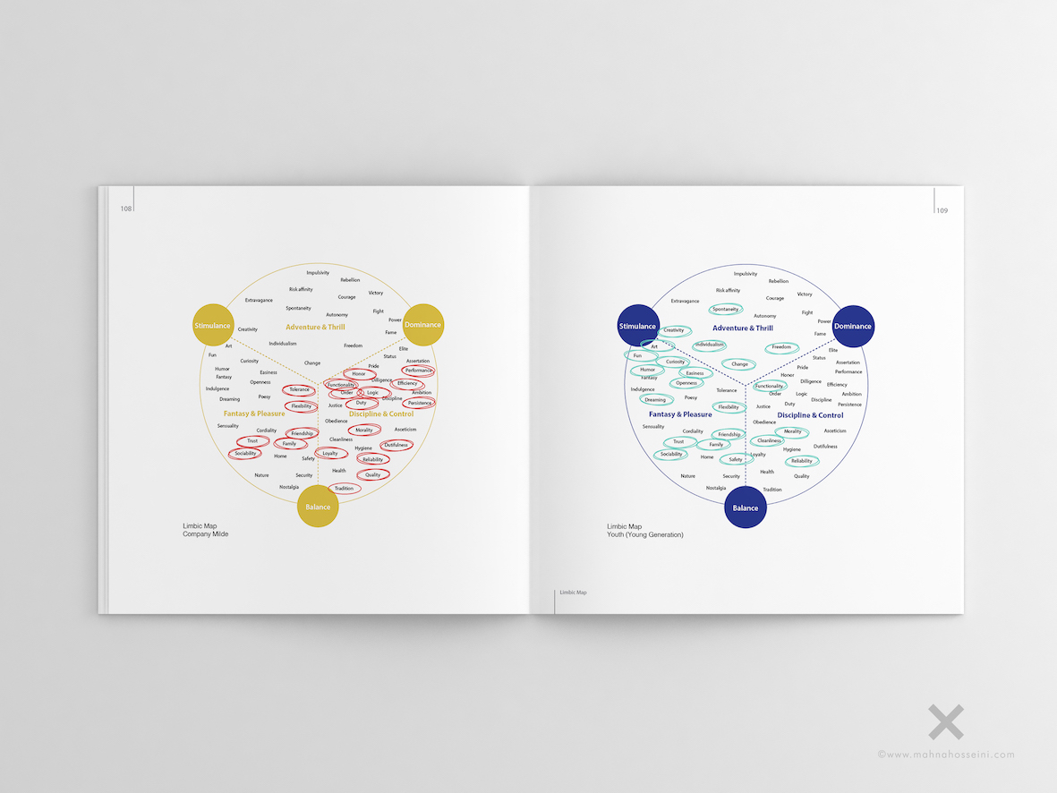 Research Limbic Map