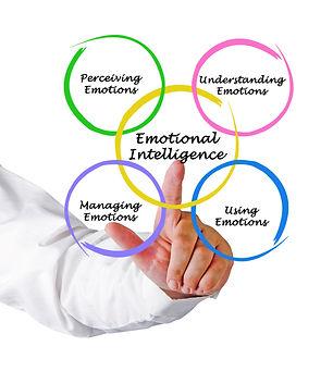 grafico-inteligencia-emocional