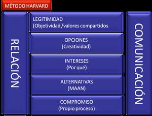 los siete elementos del método Harvard