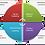 gráfico de desarrollo del plan de marketing estratégico