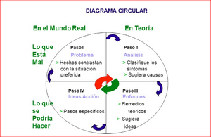 diagrama circular Harvard
