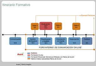 gráfico esquema de itinerario formativo de comunicación y habilidades directivas