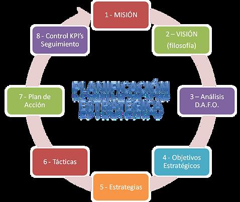 gráfico del curso de planificación estratégica