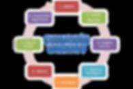 grafico ciclo planificación estratégica