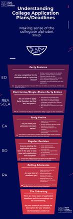 Understanding College Applications: Plans & Deadlines