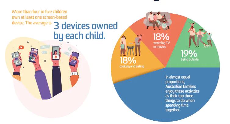Likable.com.au | Likable | Australian children own 3 digital devices on average