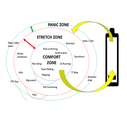 Race Season, The Zones (Comfort, Stretch and PANIC!)