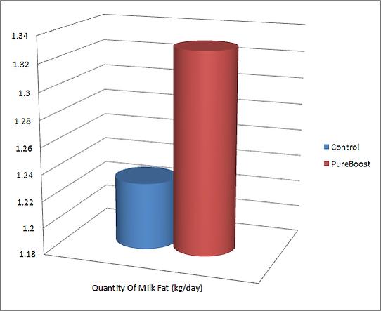 Bypass Fat Chart