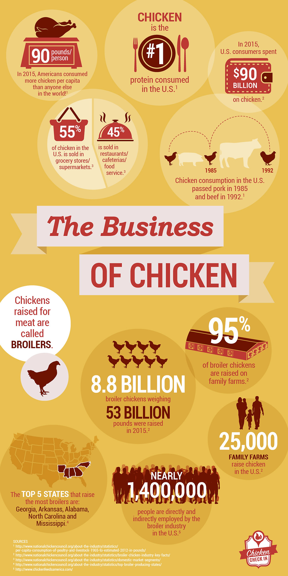 The Business Of Chicken (Inforgraphic)