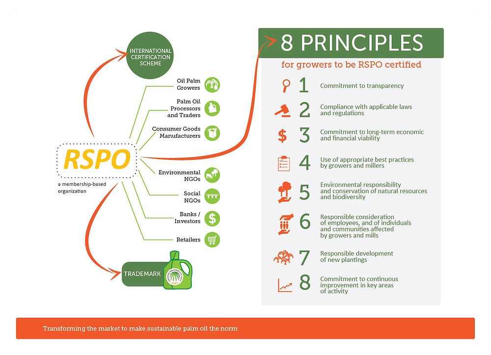8 Principles For Sustainable Palm Oil