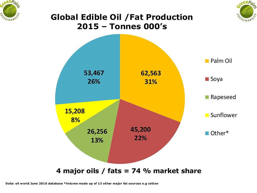 2015 global edible oils and fat production