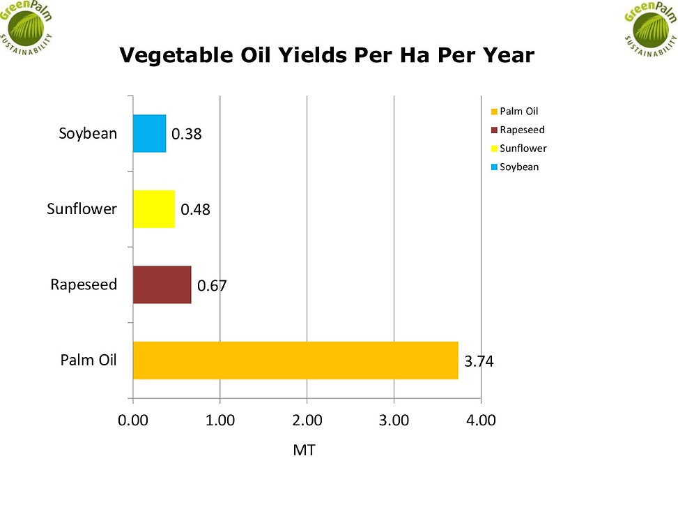 Average vegetable oil yields per ha per year