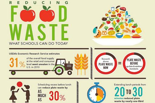 How School Can Reduce Food Waste