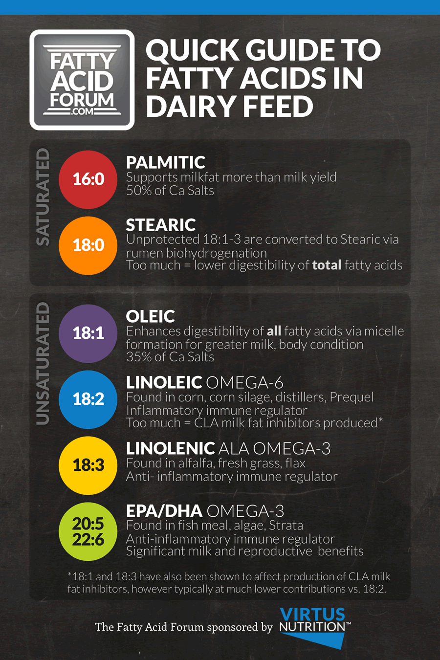 Quick Guide To Fatty Acids In Dairy Feed