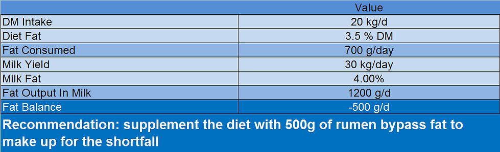 Guideline fat requirements for dairy cows in energy balance