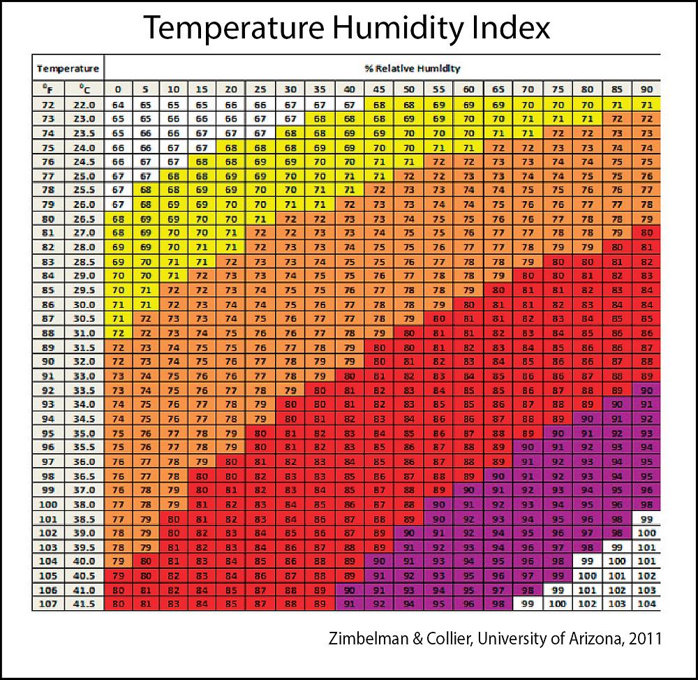 Temperature Humidity Index