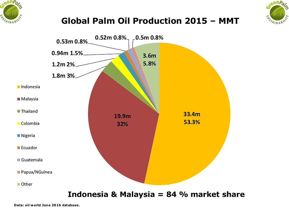 Global Palm Oil Production 2015 - MT