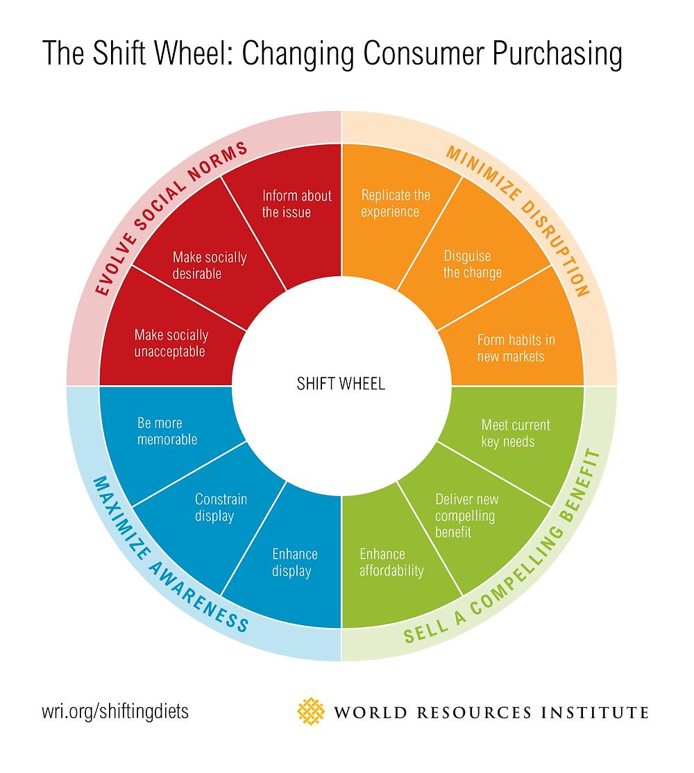 Shift Wheel