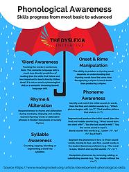 Phonological Awareness Poster.png