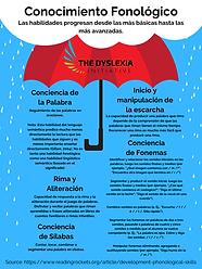 Spanish Phonological Awareness Poster (1).png