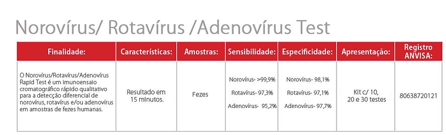 Norovírus - Rotavírus - Adenovírus.png