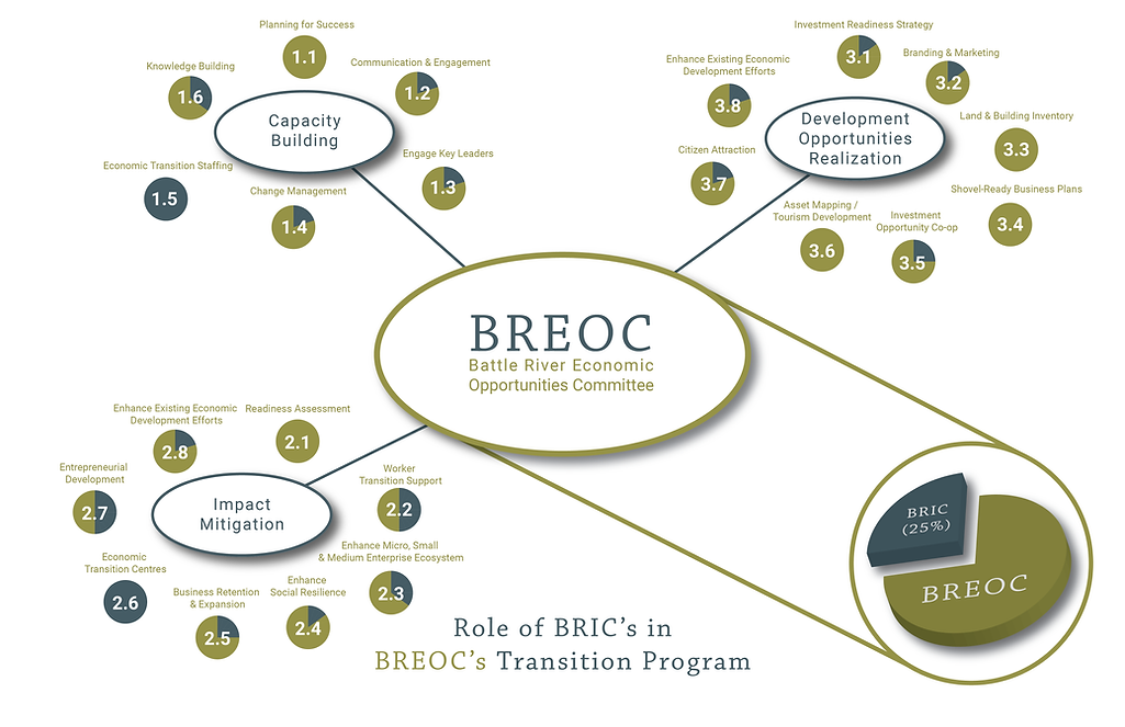 BREOC BRIC Relationship R1-01.png