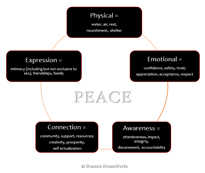 Peace Cycle