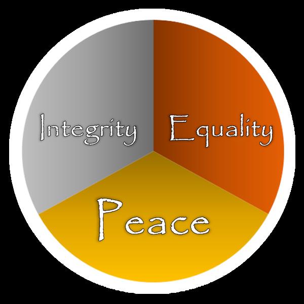 Principles Pie.png