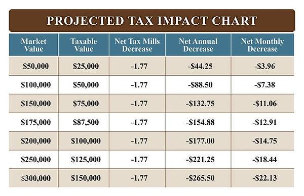Projected Tax Impact.jpeg