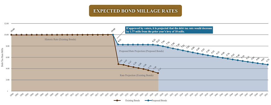Expected Bond Millage Rates