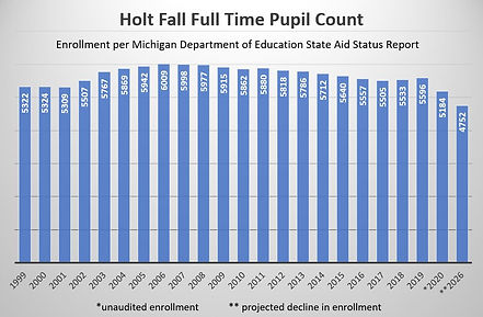 HPS Fall Enrollment.jpeg