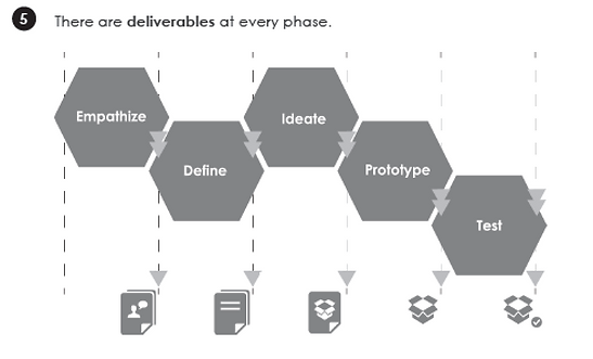 Complete Design Thinking Guide Book | Emerge Creatives Action Plan 5-step