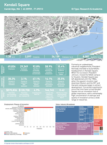 Kendall Square Innovation District Atlas of Innovation Districts Aretian city science Ramon Gras Aloma Jeremy Burke