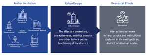 Components of Innovation Districts