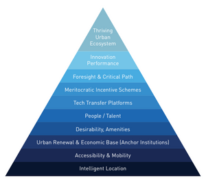 The Burke-Gras Hierarchy of Innovation Needs - Aretian city science
